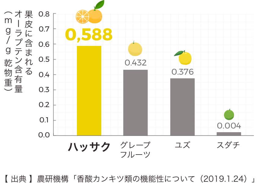 主な柑橘類の果皮に含まれるオーラプテン含有量