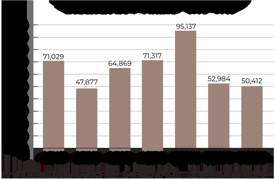 救急搬送状況の年別推移(6月~9月)